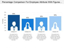 Percentage Comparison For Employee Attribute With Figures In Percent