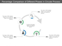 Percentage Comparison Of Different Phases In Circular Process
