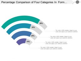 Percentage Comparison Of Four Categories In Form Of Wi Fi Bar