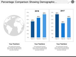 Percentage Comparison Showing Demographic Evaluation Of Year On Year