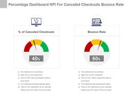 Percentage Dashboard Kpi For Canceled Checkouts Bounce Rate Powerpoint Slide