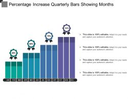 Percentage Increase Quarterly Bars Showing Months