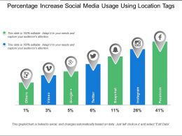 Percentage Increase Social Media Usage Using Location Tags