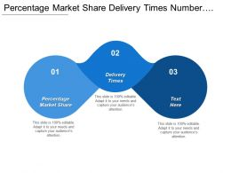 Percentage Market Share Delivery Times Number Employee Suggestions Cpb
