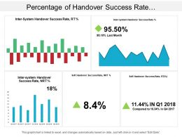 Percentage Of Handover Success Rate Telecommunications Dashboard