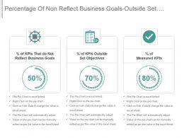 Percentage Of Non Reflect Business Goals Outside Set Objectives Measured Kpis Ppt Slide
