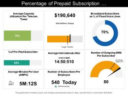 Percentage Of Prepaid Subscription Telecommunications Dashboard