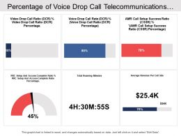 Percentage Of Voice Drop Call Telecommunications Dashboard
