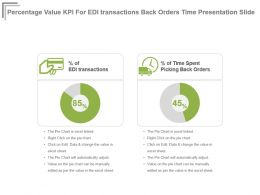 Percentage Value Kpi For Edi Transactions Back Orders Time Presentation Slide