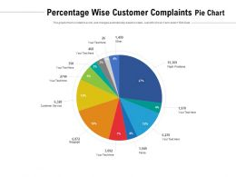 Percentage Wise Customer Complaints Pie Chart