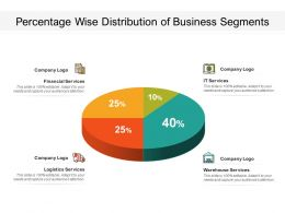 Percentage Wise Distribution Of Business Segments
