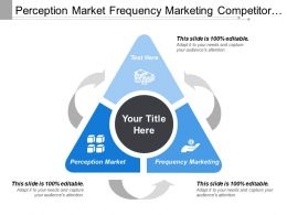 Perception Market Frequency Marketing Competitor Knowledge Corporate Processes