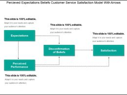 Percieved Expectations Beliefs Customer Service Satisfaction Model With Arrows