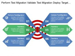 Perform Test Migration Validate Test Migration Deploy Target Plants