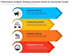 Performance Analysis Showing Exposure Brand And Community Growth