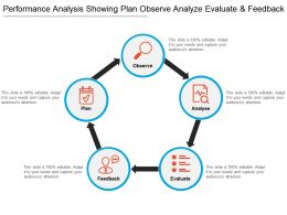 Performance Analysis Showing Plan Observe Analyze Evaluate And Feedback