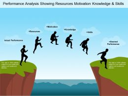 Performance Analysis Showing Resources Motivation Knowledge And Skills