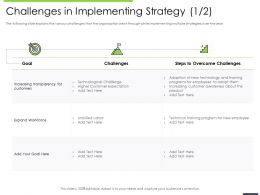 Performance And Accountability Challenges In Implementing Strategy Technological Ppts Slides