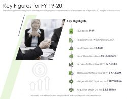 Performance And Accountability Report Key Figures For Fy 19 20 Headquartered Ppts Images
