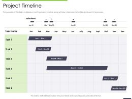Performance And Accountability Report Project Timeline Milestones Ppts Topics