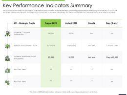 Performance And Key Performance Indicators Summary Reduce Procurement Ppts Ideas