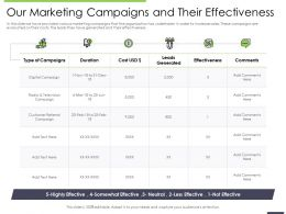 Performance And Our Marketing Campaigns And Their Effectiveness Ppts Influencers