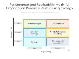 Performance And Replicability Matrix For Organization Resource Restructuring Strategy