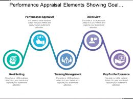 Performance Appraisal Elements Showing Goal Setting Training Management