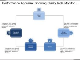 Performance Appraisal Showing Clarify Role Monitor And Review