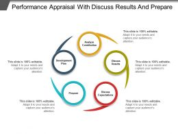 Performance Appraisal With Discuss Results And Prepare