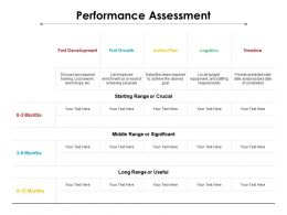 Performance Assessment Ppt Powerpoint Presentation Professional Objects