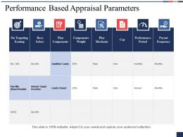 Performance Based Appraisal Parameters Plan Components Ppt Powerpoint Presentation Layouts