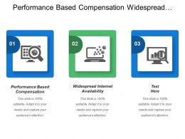 Performance Based Compensation Widespread Internet Availability Traditional Compensation