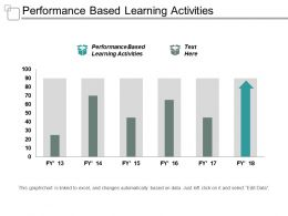 Performance Based Learning Activities Ppt Powerpoint Presentation File Backgrounds Cpb