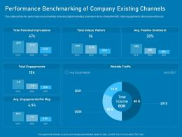 Performance Benchmarking Of Company Existing Channels Business Marketing Using Linkedin