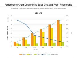 Performance Chart Determining Sales Cost And Profit Relationship