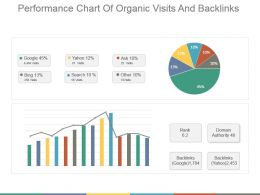 Performance Chart Of Organic Visits And Backlinks Powerpoint Shapes