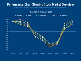 Performance Chart Showing Stock Market Overview