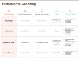 Performance Coaching Performer Solid Ppt Powerpoint Presentation File Summary