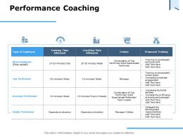 Performance Coaching Proposed Training Ppt Powerpoint Presentation Ideas Grid