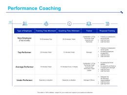 Performance Coaching Top Performer Ppt Powerpoint Presentation Design Templates