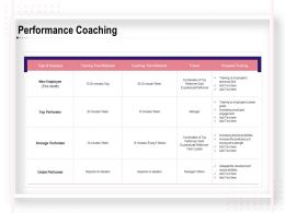 Performance Coaching Trainer Ppt Powerpoint Presentation File Graphic Tips