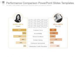 Performance Comparison Powerpoint Slides Templates