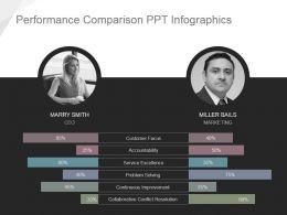 Performance Comparison Ppt Infographics