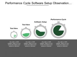 Performance Cycle Software Setup Observation Phenomenon Construction Resolution Cpb