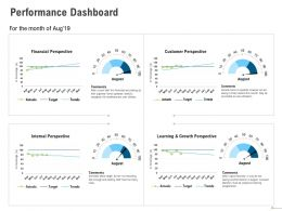 Performance Dashboard Learning And Growth Perspective Powerpoint Presentation Design Inspiration