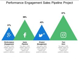 Performance Engagement Sales Pipeline Project Management Deep Learning Cpb