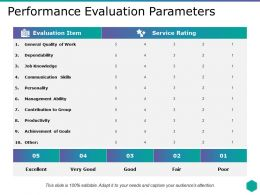 Performance Evaluation Parameters General Quality Of Work