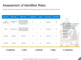 Performance Evaluation Parameters Project Assessment Of Identified Risks Ppt Powerpoint Presentation Show