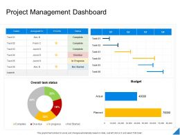 Performance Evaluation Parameters Project Project Management Dashboard Ppt Powerpoint Tips